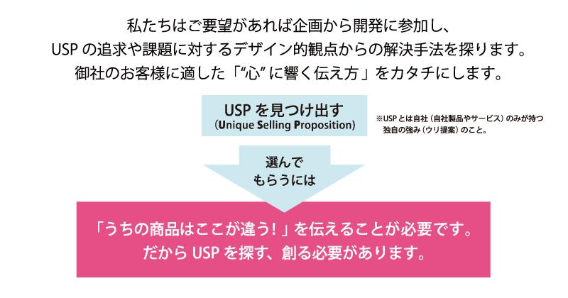 「うちの商品はここが違う!」を伝えることが必要です。 だからUSPを探す、創る必要があります。